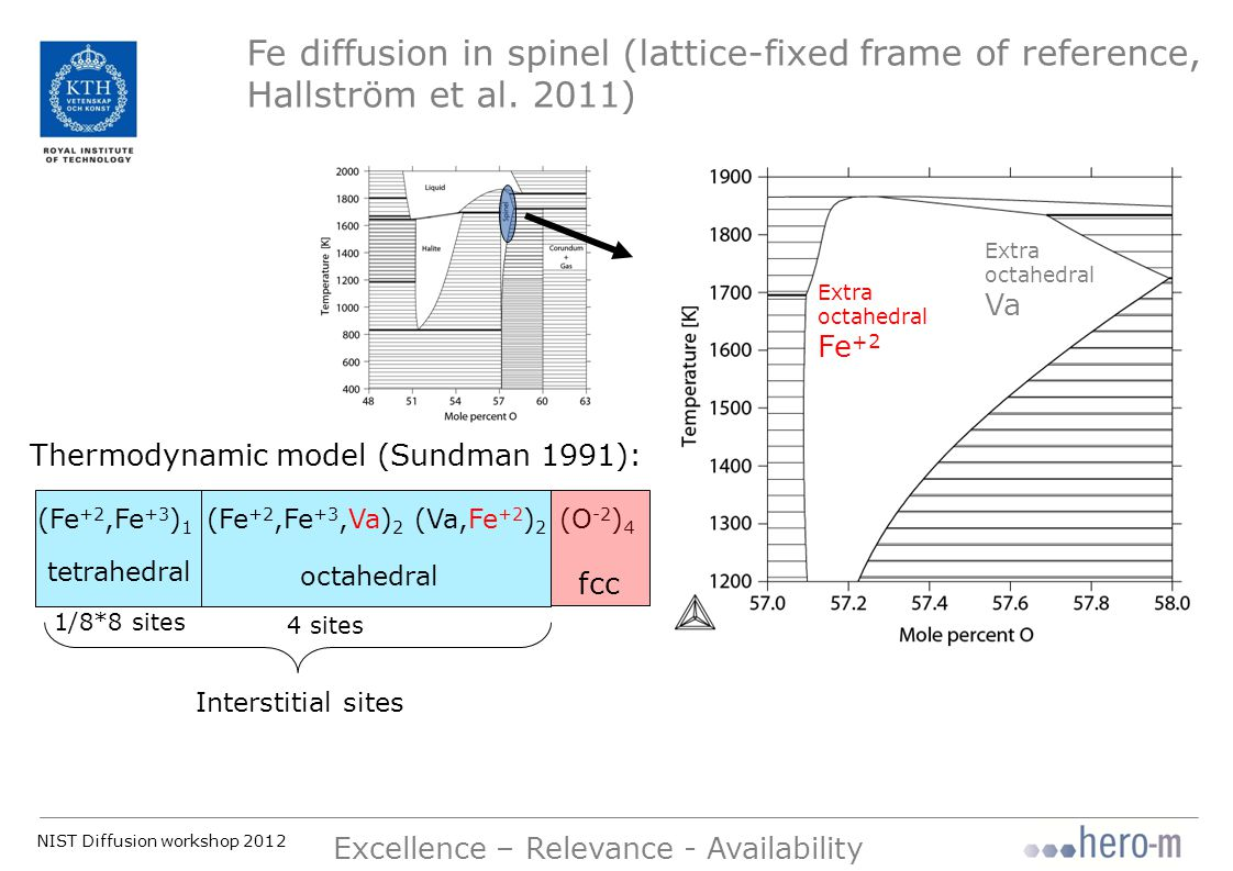 NIST Diffusion workshop 2012 Excellence – Relevance - Availability Fe diffusion in spinel (lattice-fixed frame of reference, Hallström et al.