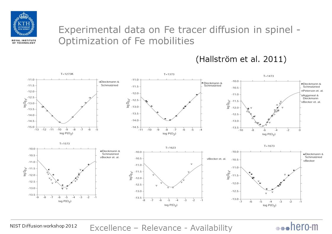 NIST Diffusion workshop 2012 Excellence – Relevance - Availability Experimental data on Fe tracer diffusion in spinel - Optimization of Fe mobilities (Hallström et al.