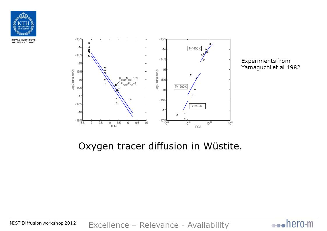 NIST Diffusion workshop 2012 Excellence – Relevance - Availability Oxygen tracer diffusion in Wüstite.