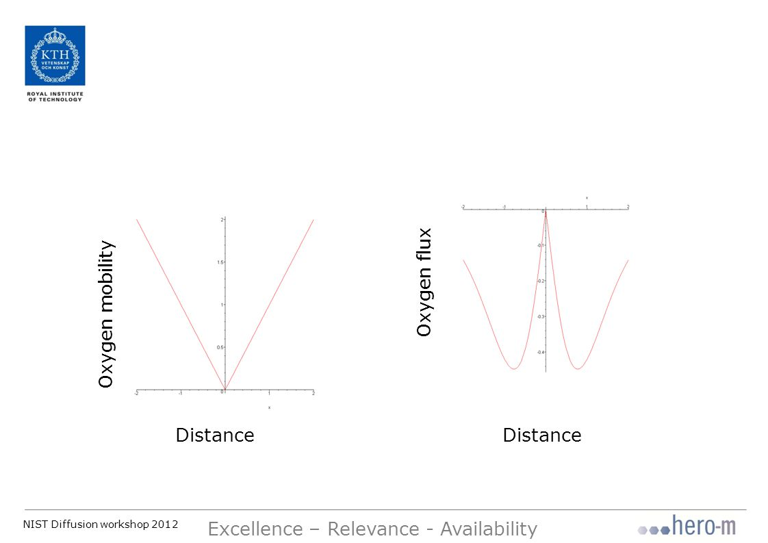 NIST Diffusion workshop 2012 Excellence – Relevance - Availability Oxygen mobility Distance Oxygen flux Distance