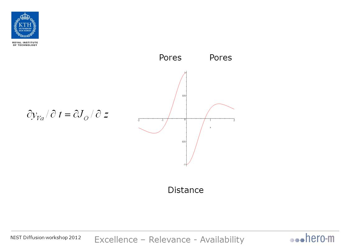 NIST Diffusion workshop 2012 Excellence – Relevance - Availability Distance Pores