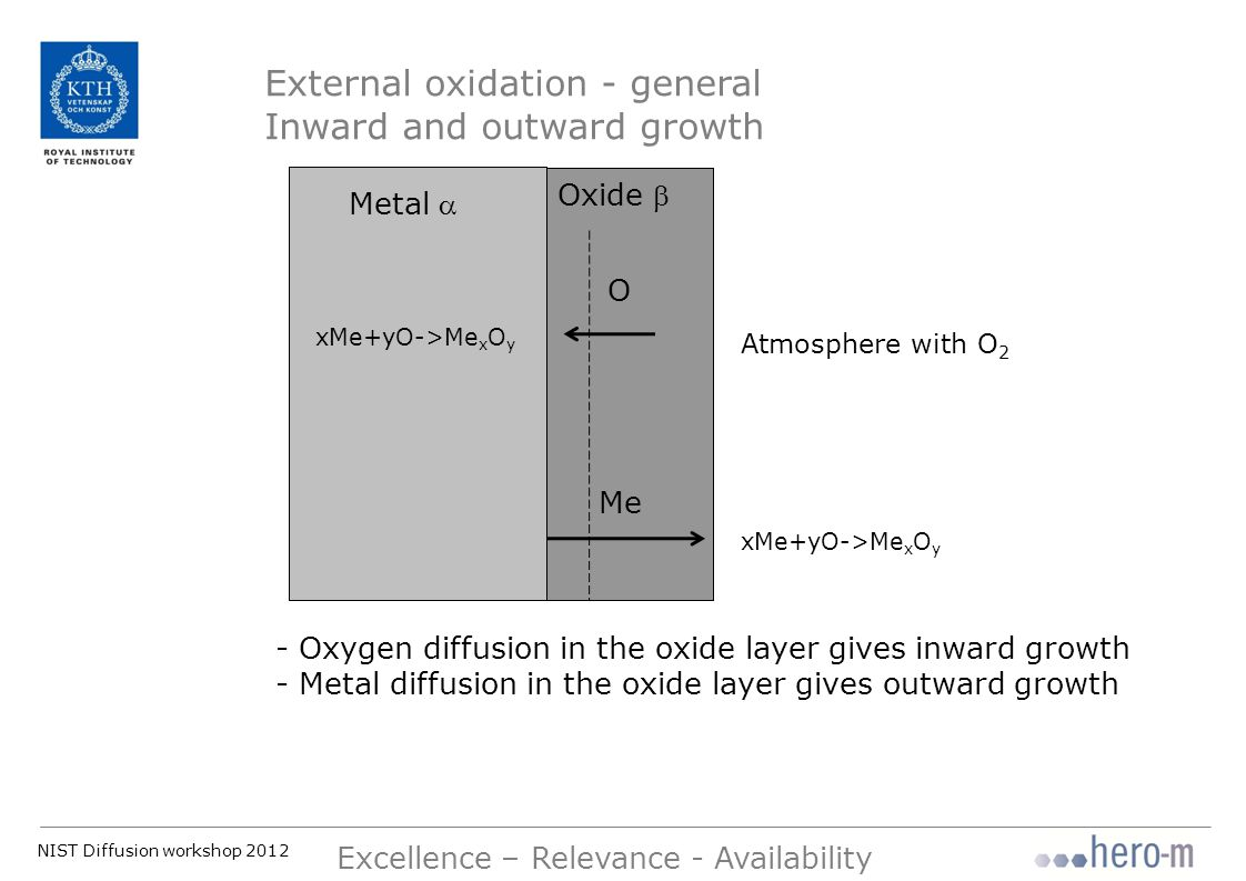 NIST Diffusion workshop 2012 Excellence – Relevance - Availability Growth of external layers Metal  Oxide  Atmosphere with O 2 Oxygen content Distance x Diffusion and flux balances in sharp-interface modelling!