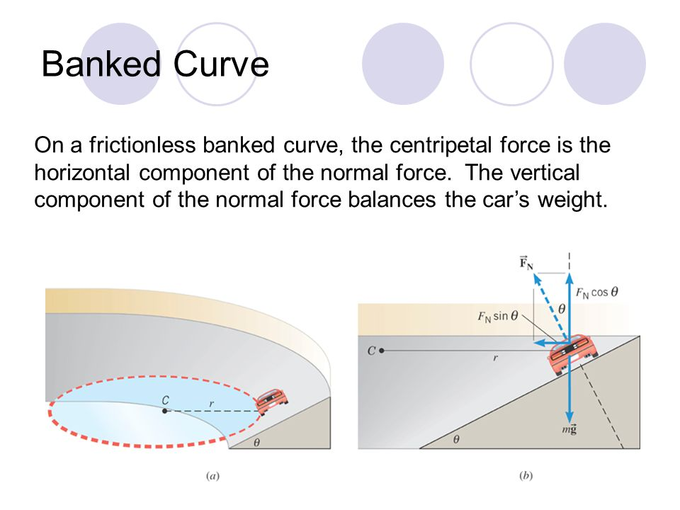 On a frictionless banked curve, the centripetal force is the horizontal component of the normal force. The vertical component of the normal force bala