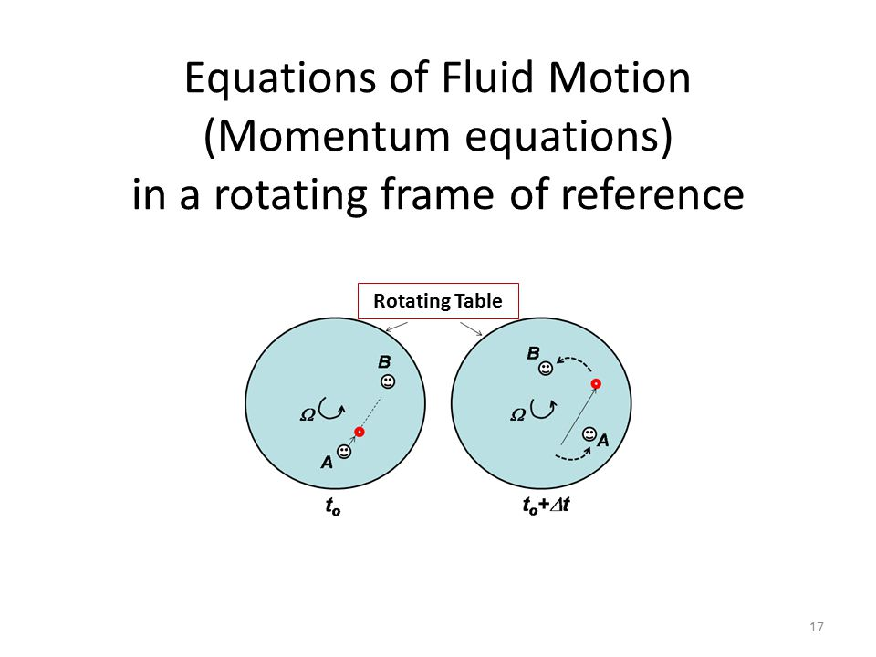 Equations of Fluid Motion (Momentum equations) in a rotating frame of reference 17 Rotating Table