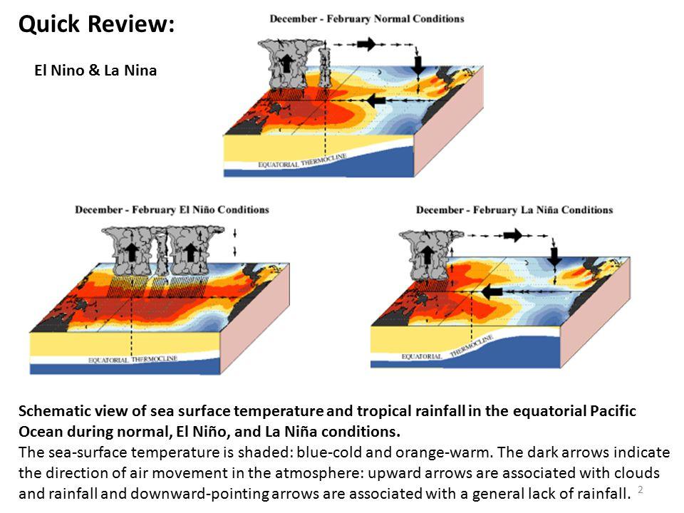 C W W W Onset of El Nino  Normal condition Trigger of El Nino: Air-Sea Coupling Wind weakens Warm water moves east Wind weakens further … Warm water moves further east etc… Walker Circulation 3