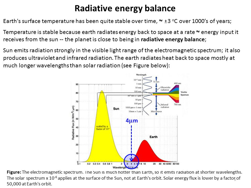 Radiative energy balance Earth s surface temperature has been quite stable over time,   3 o C over 1000's of years; Temperature is stable because earth radiates energy back to space at a rate  energy input it receives from the sun -- the planet is close to being in radiative energy balance; Sun emits radiation strongly in the visible light range of the electromagnetic spectrum; it also produces ultraviolet and infrared radiation.