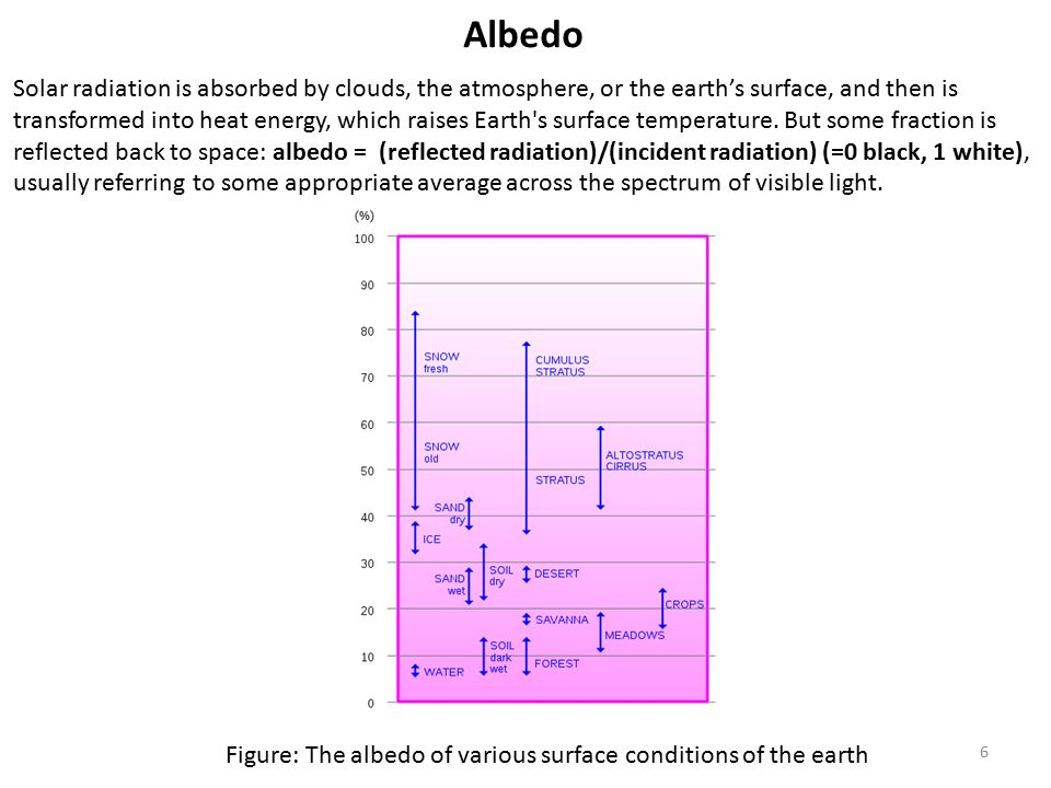 Albedo Solar radiation is absorbed by clouds, the atmosphere, or the earth's surface, and then is transformed into heat energy, which raises Earth s surface temperature.
