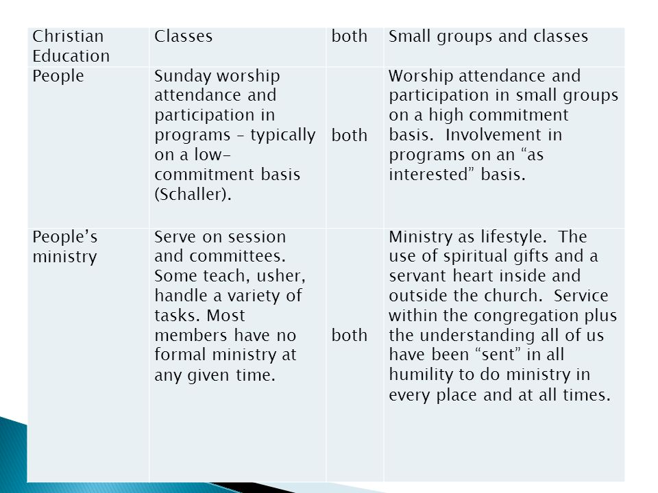 Christian Education ClassesbothSmall groups and classes PeopleSunday worship attendance and participation in programs – typically on a low- commitment basis (Schaller).