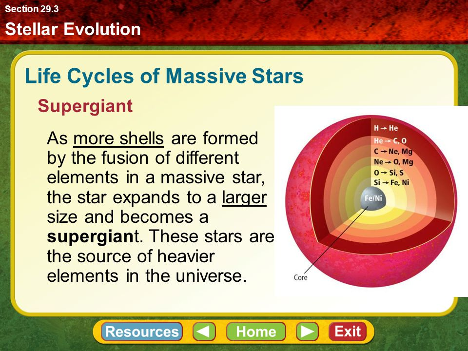 Life Cycles of Massive Stars Supergiant As more shells are formed by the fusion of different elements in a massive star, the star expands to a larger