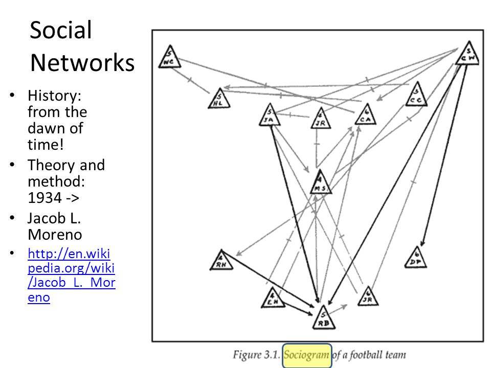 Social Networks History: from the dawn of time. Theory and method: 1934 -> Jacob L.