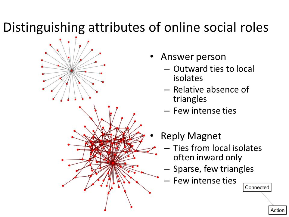 Distinguishing attributes of online social roles Answer person – Outward ties to local isolates – Relative absence of triangles – Few intense ties Reply Magnet – Ties from local isolates often inward only – Sparse, few triangles – Few intense ties 9