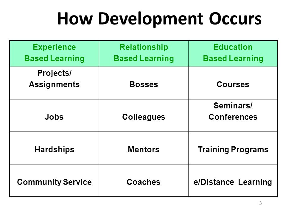 How Development Occurs Experience Based Learning Relationship Based Learning Education Based Learning Projects/ AssignmentsBossesCourses JobsColleague