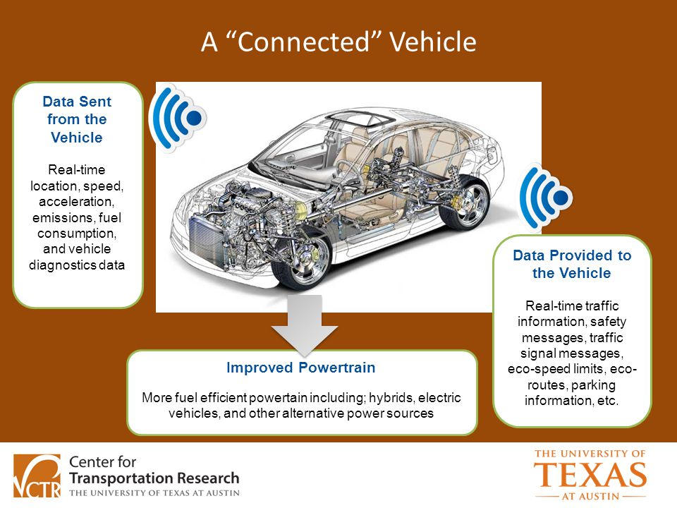 A Connected Vehicle Data Sent from the Vehicle Real-time location, speed, acceleration, emissions, fuel consumption, and vehicle diagnostics data Improved Powertrain More fuel efficient powertain including; hybrids, electric vehicles, and other alternative power sources Data Provided to the Vehicle Real-time traffic information, safety messages, traffic signal messages, eco-speed limits, eco- routes, parking information, etc.