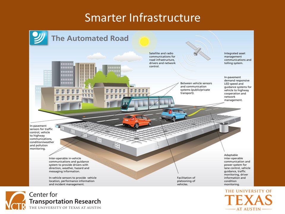 Smarter Infrastructure