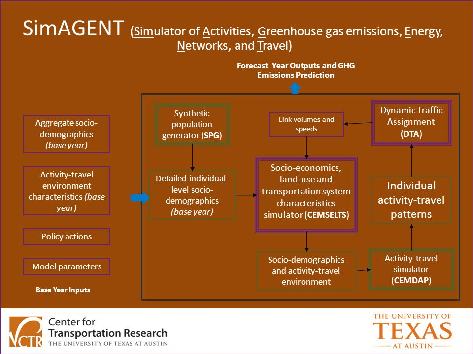 SimAGENT (Simulator of Activities, Greenhouse gas emissions, Energy, Networks, and Travel) Activity-travel environment characteristics (base year) Detailed individual- level socio- demographics (base year) Activity-travel simulator (CEMDAP) Individual activity-travel patterns Link volumes and speeds Dynamic Traffic Assignment ( DTA ) Socio-economics, land-use and transportation system characteristics simulator ( CEMSELTS ) Socio-demographics and activity-travel environment CEMUS Policy actions Model parameters Aggregate socio- demographics (base year) Synthetic population generator (SPG) Base Year Inputs Forecast Year Outputs and GHG Emissions Prediction