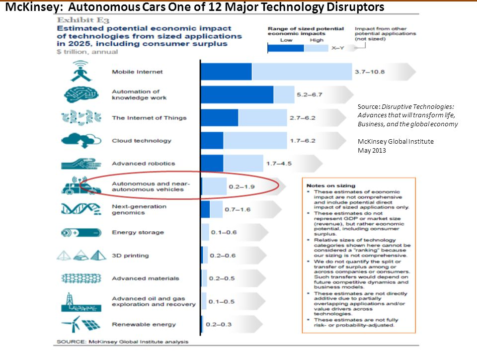 Source: Disruptive Technologies: Advances that will transform life, Business, and the global economy McKinsey Global Institute May 2013 McKinsey: Autonomous Cars One of 12 Major Technology Disruptors