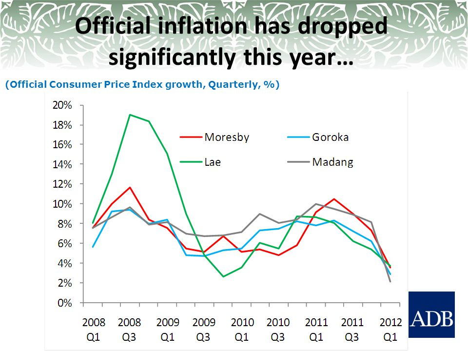 Official inflation has dropped significantly this year… (Official Consumer Price Index growth, Quarterly, %)