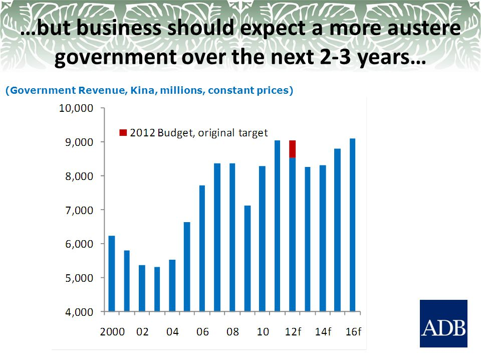 …but business should expect a more austere government over the next 2-3 years… (Government Revenue, Kina, millions, constant prices)