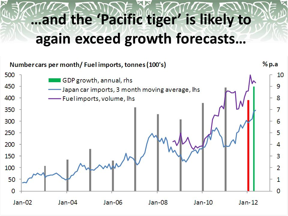 …and the 'Pacific tiger' is likely to again exceed growth forecasts…