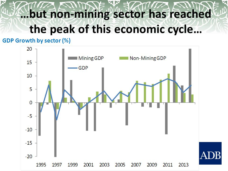 …but non-mining sector has reached the peak of this economic cycle… GDP Growth by sector (%)