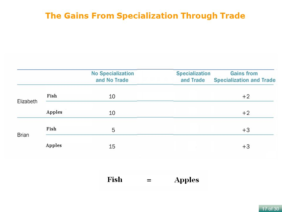 17 of 30 The Gains From Specialization Through Trade