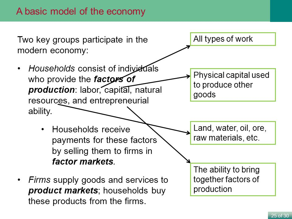 25 of 30 Two key groups participate in the modern economy: Households consist of individuals who provide the factors of production: labor, capital, na