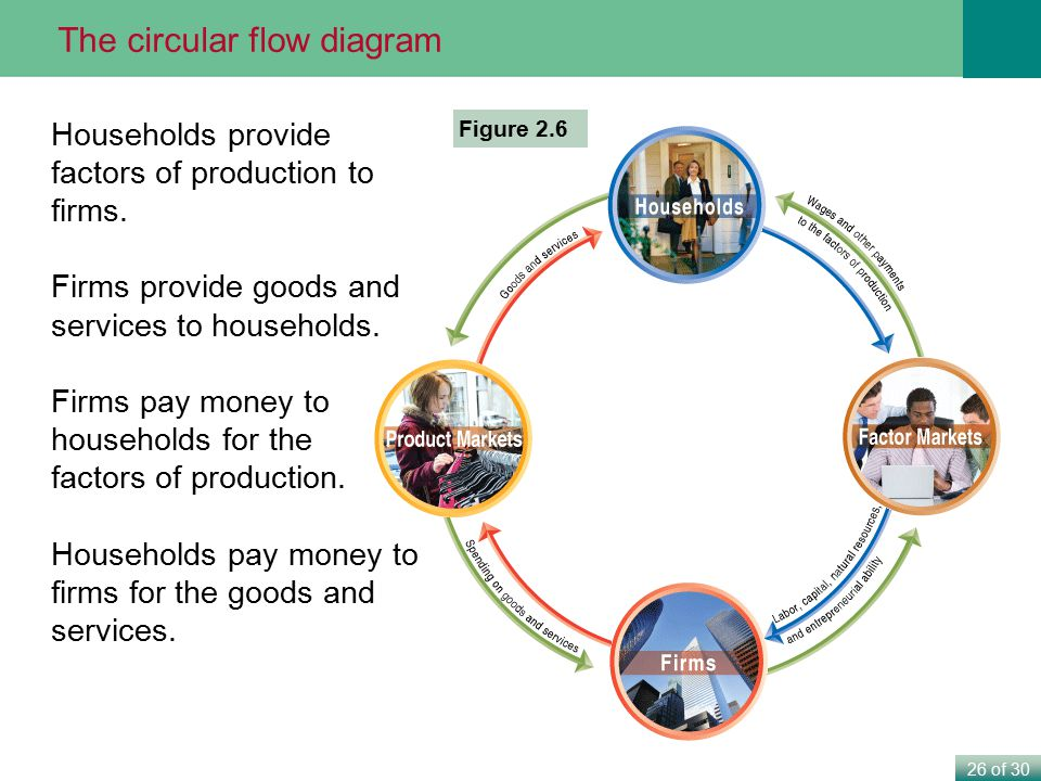 26 of 30 Figure 2.6 Households provide factors of production to firms. Firms provide goods and services to households. Firms pay money to households f