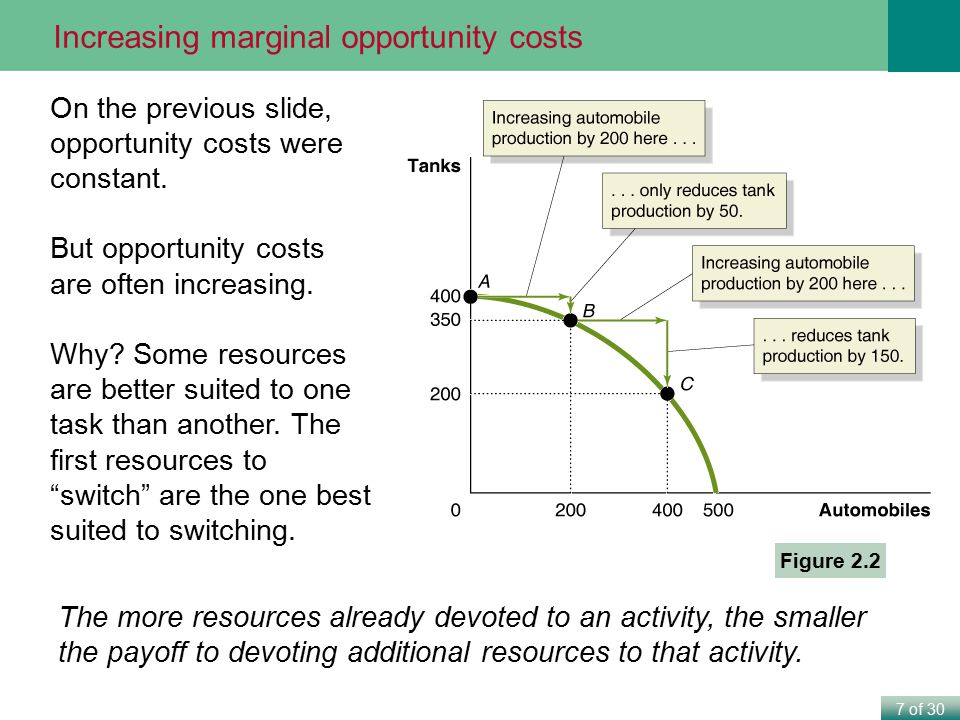 7 of 30 Figure 2.2 On the previous slide, opportunity costs were constant. But opportunity costs are often increasing. Why? Some resources are better