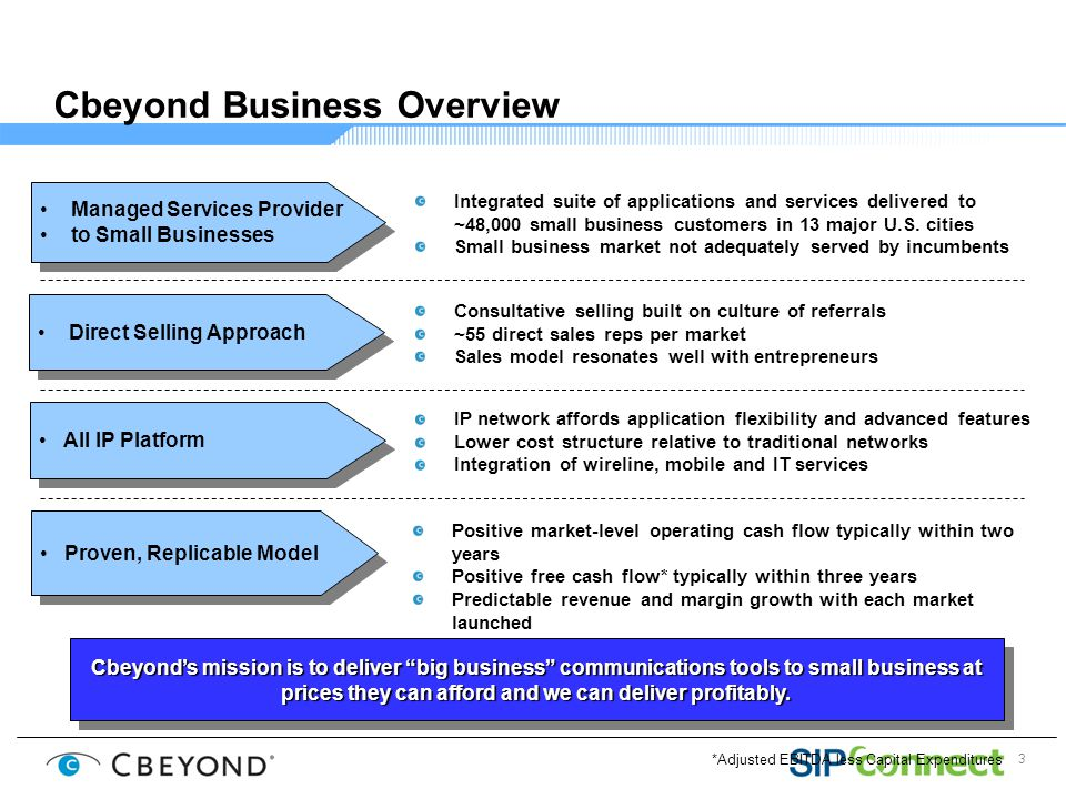 3 Cbeyond Business Overview Proven, Replicable Model Consultative selling built on culture of referrals ~55 direct sales reps per market Sales model resonates well with entrepreneurs Direct Selling Approach Managed Services Provider to Small Businesses Managed Services Provider to Small Businesses Integrated suite of applications and services delivered to ~48,000 small business customers in 13 major U.S.