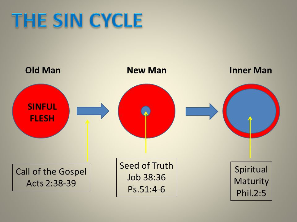 Old Man SINFUL FLESH New Man Seed of Truth Job 38:36 Ps.51:4-6 Inner Man Call of the Gospel Acts 2:38-39 New Man Spiritual Maturity Phil.2:5