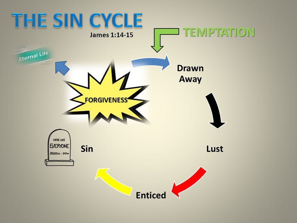 Drawn Away Lust Enticed Sin SIN IN THE FLESH James 1:14-15 FORGIVENESS TEMPTATION