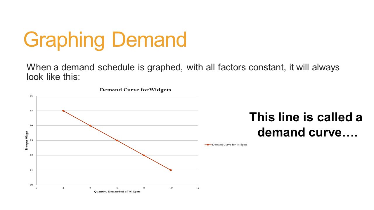 Graphing Demand When a demand schedule is graphed, with all factors constant, it will always look like this: This line is called a demand curve….