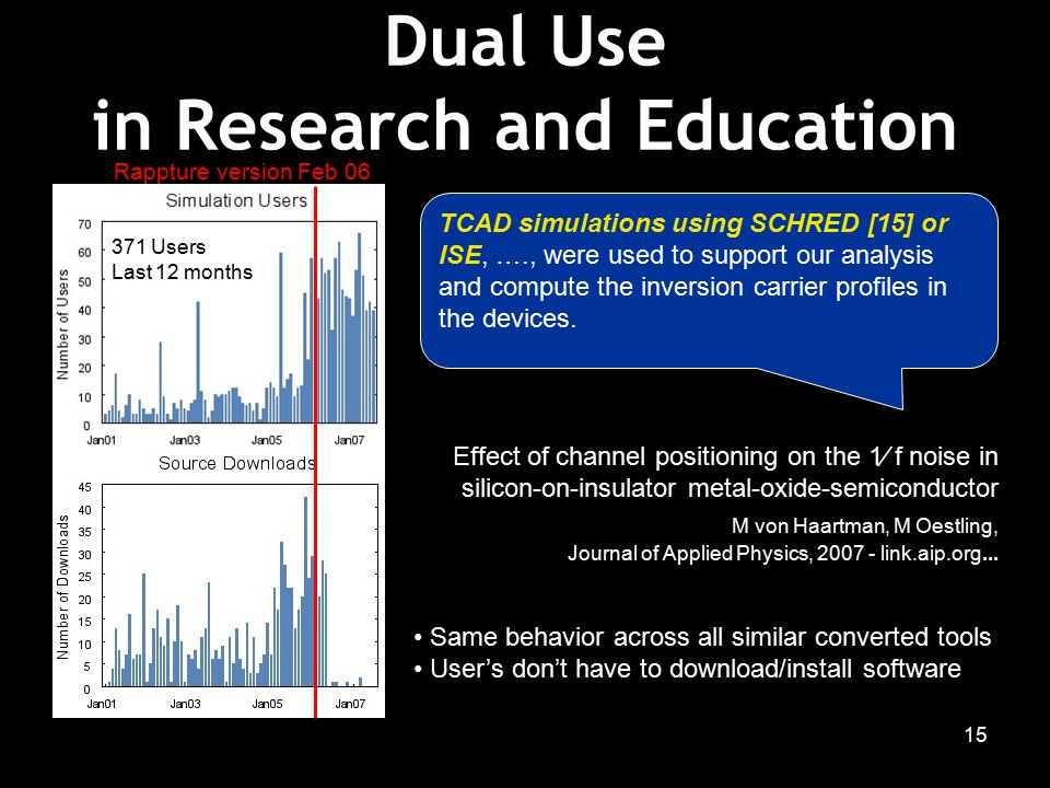 15 371 Users Last 12 months Dual Use in Research and Education Effect of channel positioning on the 1∕ f noise in silicon-on-insulator metal-oxide-semiconductor M von Haartman, M Oestling, Journal of Applied Physics, 2007 - link.aip.org...