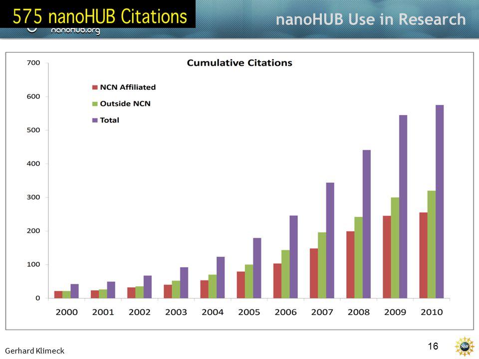 Gerhard Klimeck 16 nanoHUB Use in Research