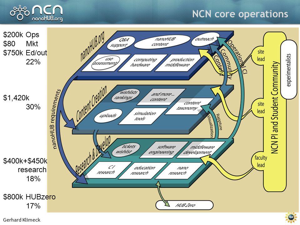Gerhard Klimeck NCN core operations $200k Ops $80 Mkt $750k Ed/out 22% $1,420k 30% $400k+$450k research 18% $800k HUBzero 17%