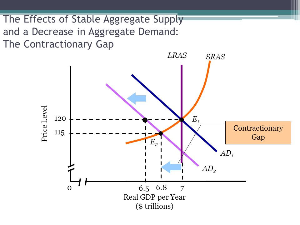 AD 2 6.5 The Effects of Stable Aggregate Supply and a Decrease in Aggregate Demand: The Contractionary Gap Real GDP per Year ($ trillions) 0 SRAS 7 LR