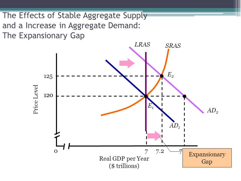 AD 2 7 LRAS The Effects of Stable Aggregate Supply and a Increase in Aggregate Demand: The Expansionary Gap Real GDP per Year ($ trillions) 0 SRAS Pri