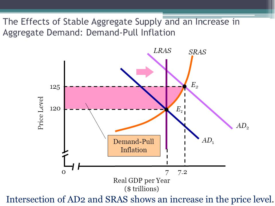 16 Demand-Pull Inflation AD 2 7 LRAS The Effects of Stable Aggregate Supply and an Increase in Aggregate Demand: Demand-Pull Inflation Real GDP per Ye