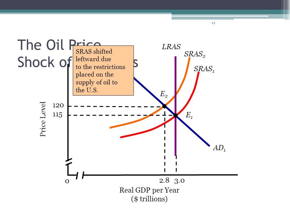 19 The Oil Price Shock of the 1970s SRAS 2 3.0 LRAS Real GDP per Year ($ trillions) 0 SRAS 1 AD 1 Price Level 115 E1E1 E2E2 120 2.8 SRAS shifted leftw