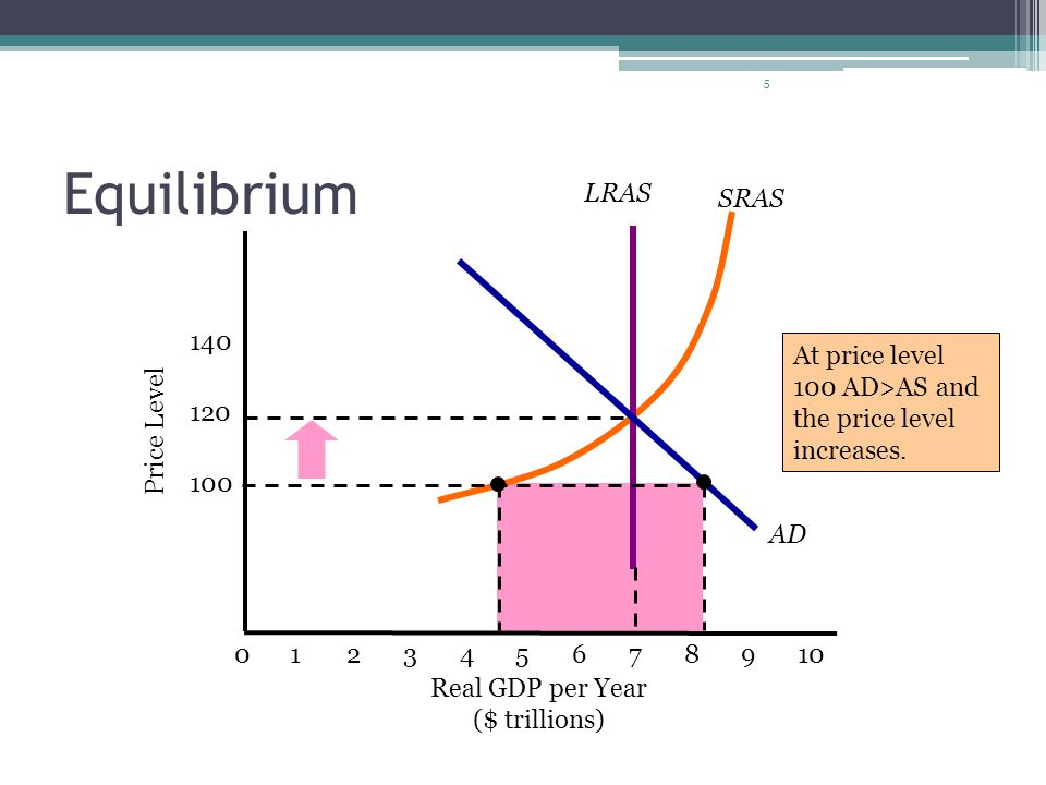 5 Equilibrium Real GDP per Year ($ trillions) 0123456789 SRAS 10 LRAS AD Price Level 100 120 140 At price level 100 AD>AS and the price level increase