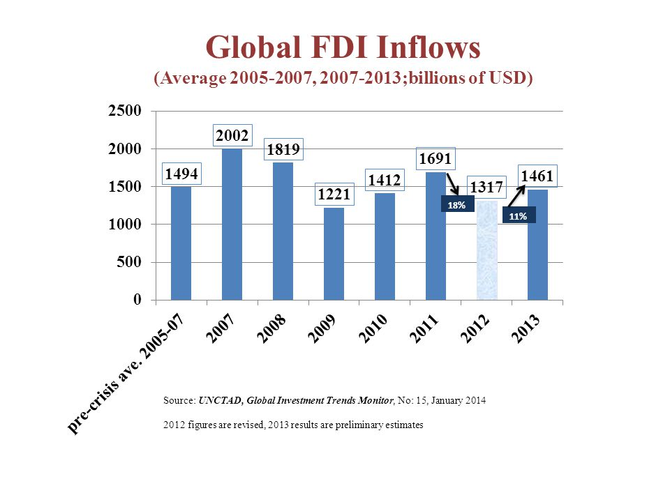 Global FDI Inflows (Average 2005-2007, 2007-2013;billions of USD) 11%