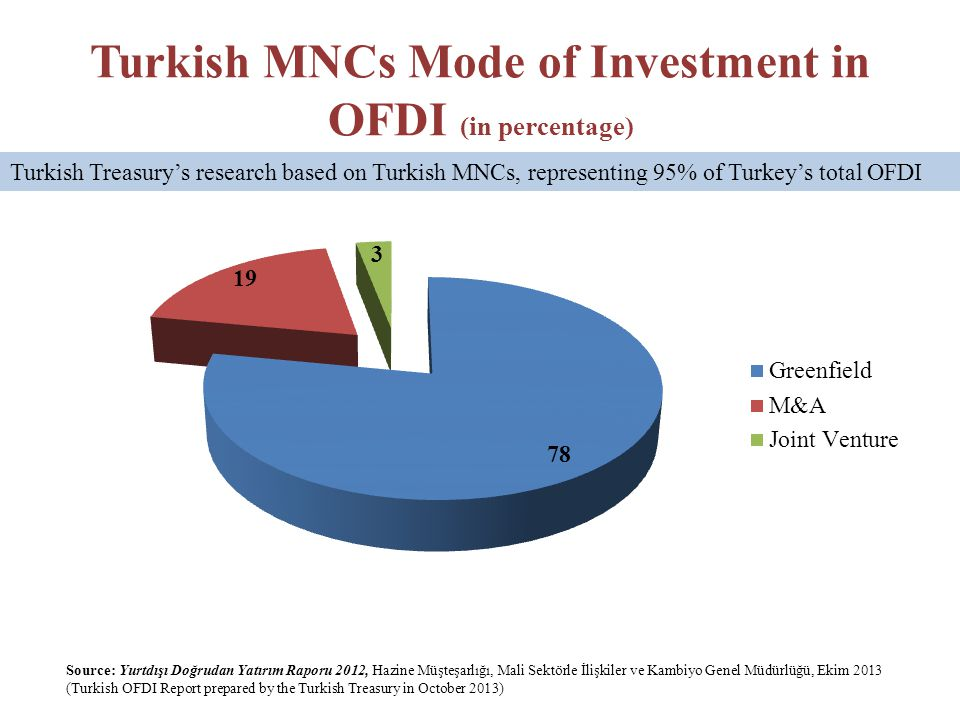 Turkish MNCs Mode of Investment in OFDI (in percentage) Source: Yurtdışı Doğrudan Yatırım Raporu 2012, Hazine Müşteşarlığı, Mali Sektörle İlişkiler ve Kambiyo Genel Müdürlüğü, Ekim 2013 (Turkish OFDI Report prepared by the Turkish Treasury in October 2013) Turkish Treasury's research based on Turkish MNCs, representing 95% of Turkey's total OFDI