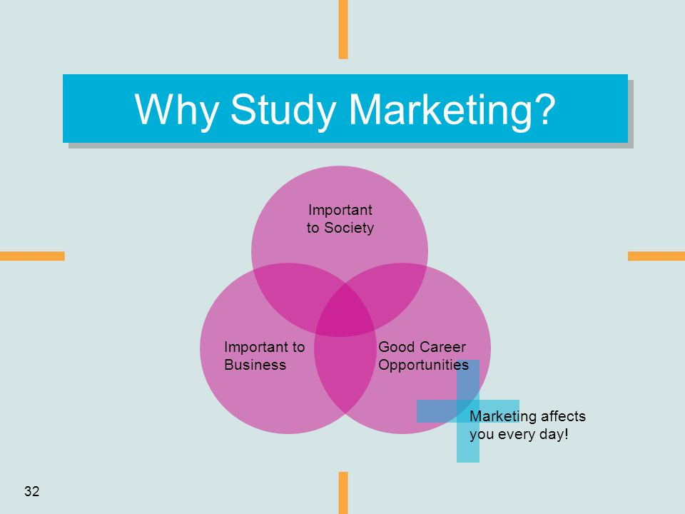 32 Why Study Marketing? Important to Society Important to Business Good Career Opportunities Marketing affects you every day!