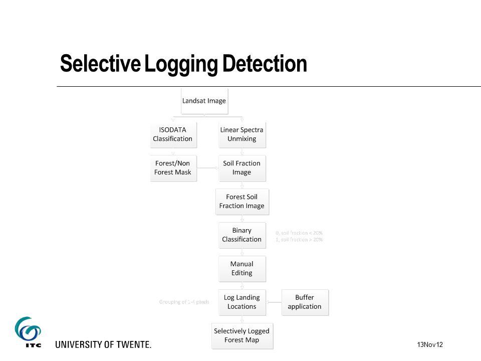 Selective Logging Detection 13Nov12