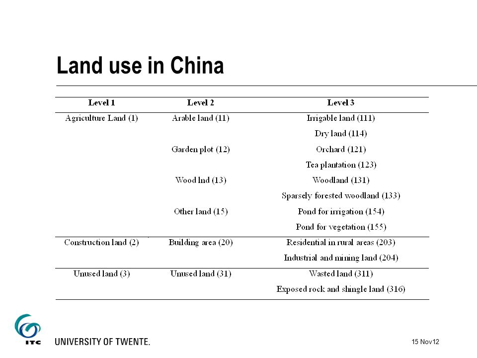 Land use in China 15 Nov12