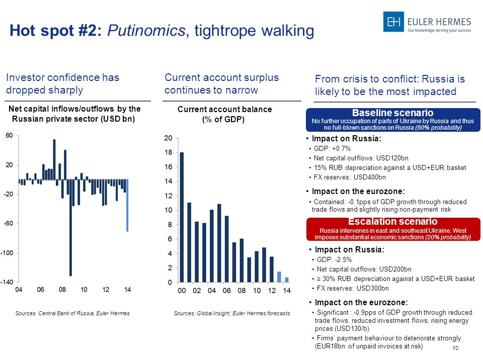 10 Hot spot #2: Putinomics, tightrope walking Investor confidence has dropped sharply Net capital inflows/outflows by the Russian private sector (USD