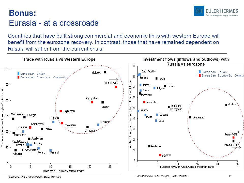 11 Bonus: Eurasia - at a crossroads Countries that have built strong commercial and economic links with western Europe will benefit from the eurozone