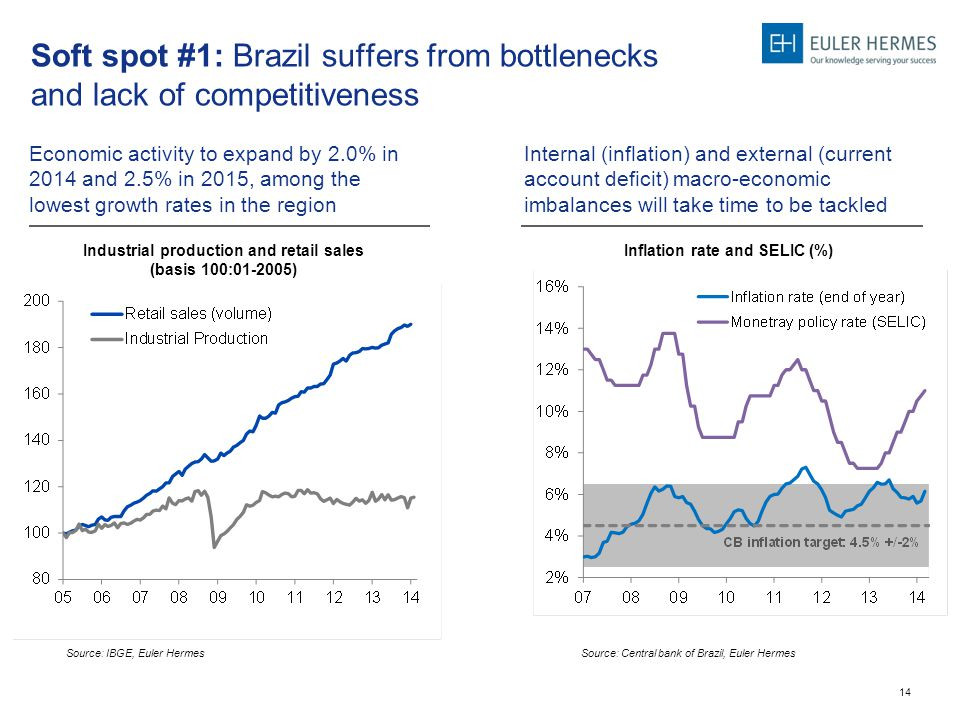 14 Soft spot #1: Brazil suffers from bottlenecks and lack of competitiveness Internal (inflation) and external (current account deficit) macro-economic imbalances will take time to be tackled Industrial production and retail sales (basis 100:01-2005) Source: IBGE, Euler Hermes Economic activity to expand by 2.0% in 2014 and 2.5% in 2015, among the lowest growth rates in the region Inflation rate and SELIC (%) Source: Central bank of Brazil, Euler Hermes