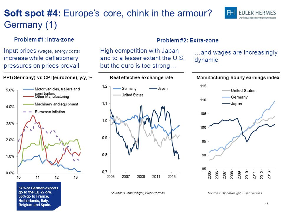 18 High competition with Japan and to a lesser extent the U.S. but the euro is too strong… …and wages are increasingly dynamic Soft spot #4: Europe's