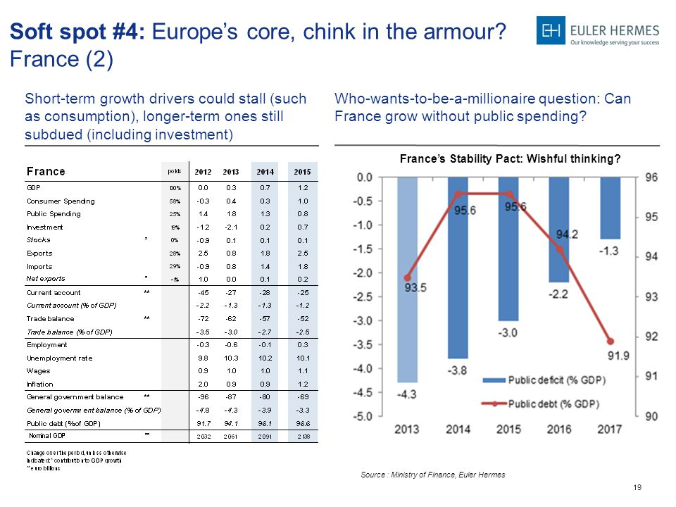 19 Who-wants-to-be-a-millionaire question: Can France grow without public spending? Short-term growth drivers could stall (such as consumption), longe